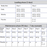 Table of dosing for study arms in the Prolific trial